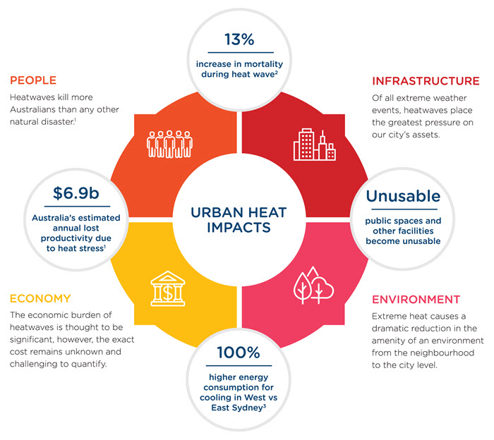 Urban Heat Impacts diagram - Urban heat has an impact on people, infrastructure the economy and environment. Heatwaves have killed more Australian than any other natural disaster. 13% increase in mortality has been seen during past heatwaves. Of all the extreme weather events, heatwaves place the greatest pressure on our city's infrastructure assets. Extreme heat causes dramatic reduction in the amenity of an environment from teh neighbourhood to the city level. Public spaces and other facilities can become unusable. Economic impacts of heat are also significant. Western Sydney households use 100% more energy for cooling than eastern Sydney households. The broader economic burden of heatwaves in Western Sydney is thought to be significant, however the exact cost remains unknown and challenging to quantify. It is estimated that an annual productivity loss of $6.9 billion can be attributed to heatwaves across Australia.